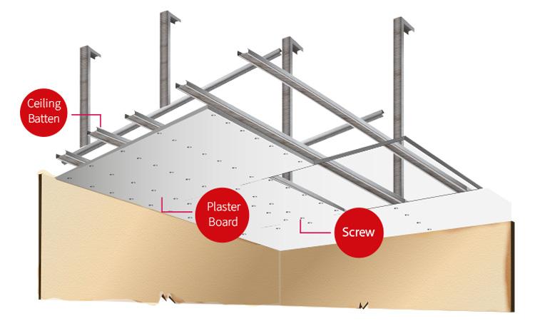 Plasterboard-layout